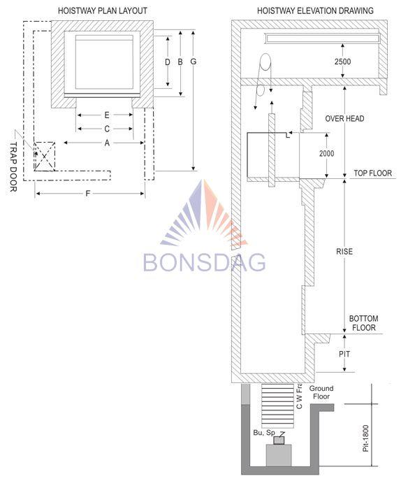 Goods Elevator architecture