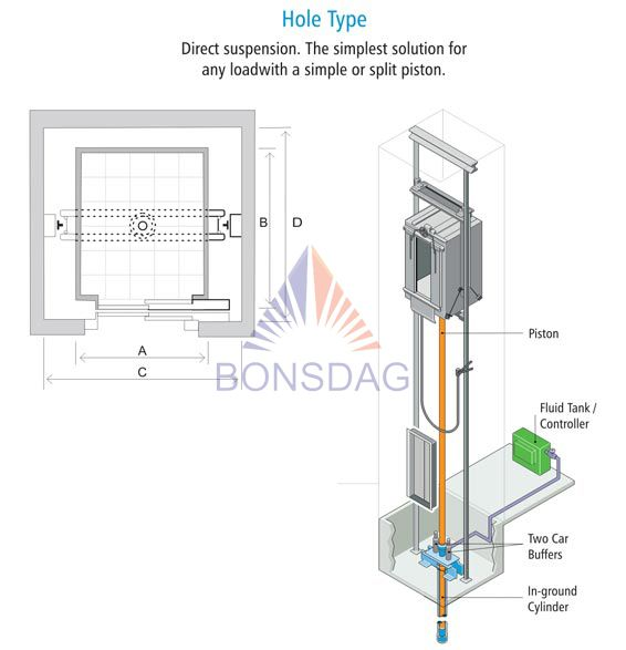 Hydraulic Elevator Hole type architecture
