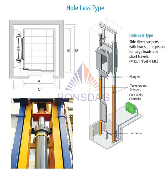 Hydraulic Elevator Holeless type architecture