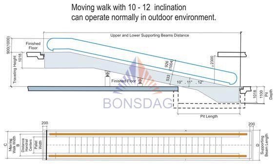 Moving Walk architecture